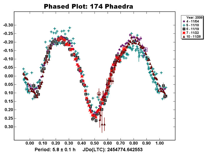 Lightcurve of minor planet 174 Phaedra